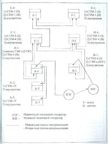 Рис.1.42 Синхронизация сети