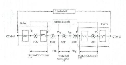 оборудования ВОСП (плата