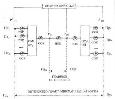 оптический демультиплексор