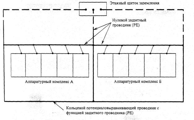 Рисунок 7 - Схема заземления