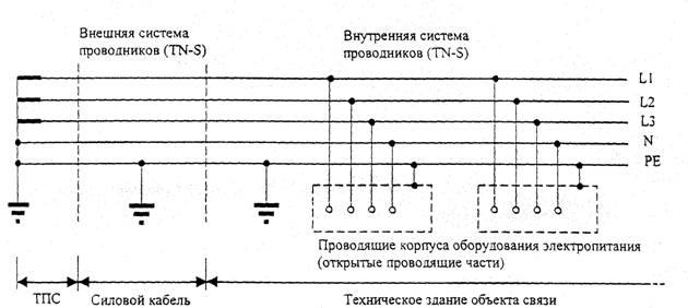 Рисунок 16 - система TN-S