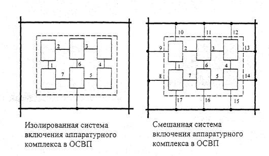 Рисунок 20 - Система включения