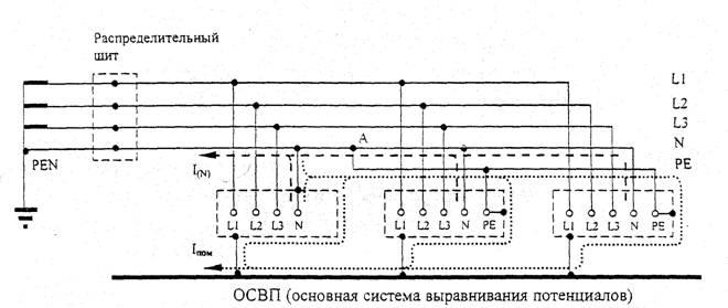 Рисунок 5.3 - Распределение