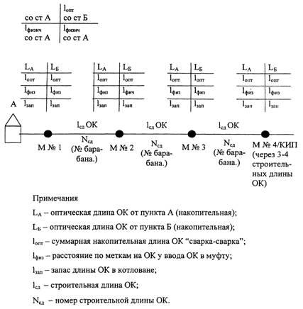 Рисунок Г.2 - Схема подхода ОК